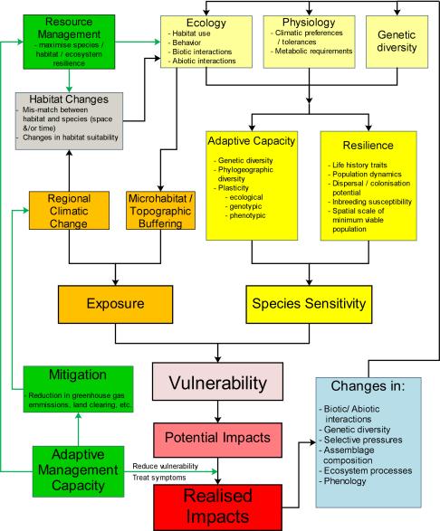 Climate change risk flowchart