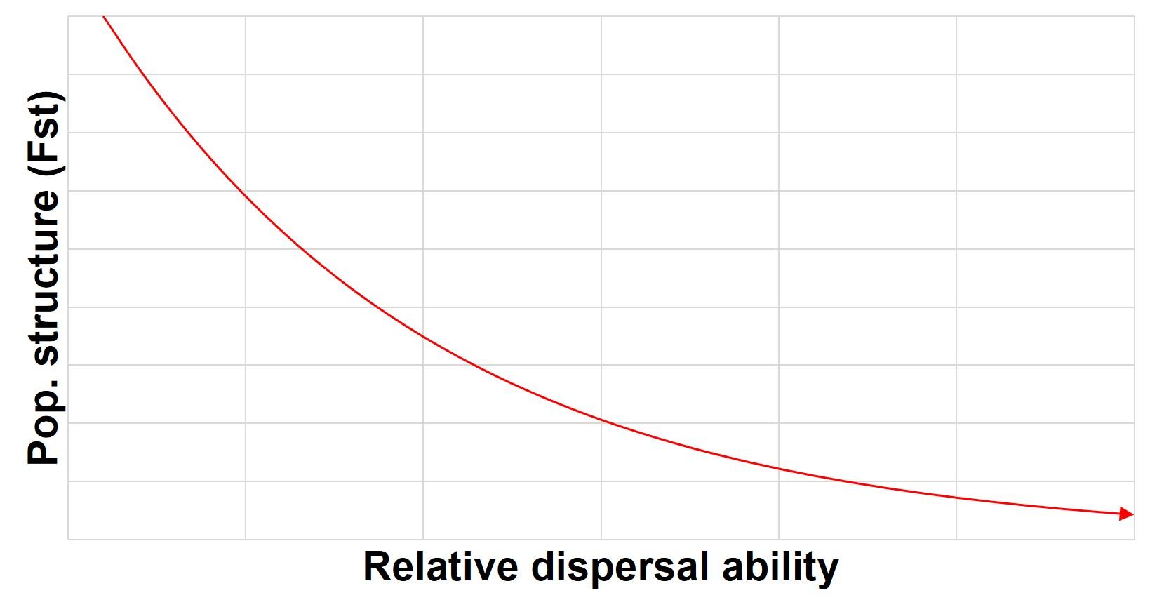 Dispersal vs pop structure