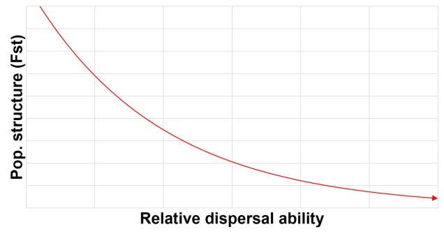 Dispersal vs pop structure