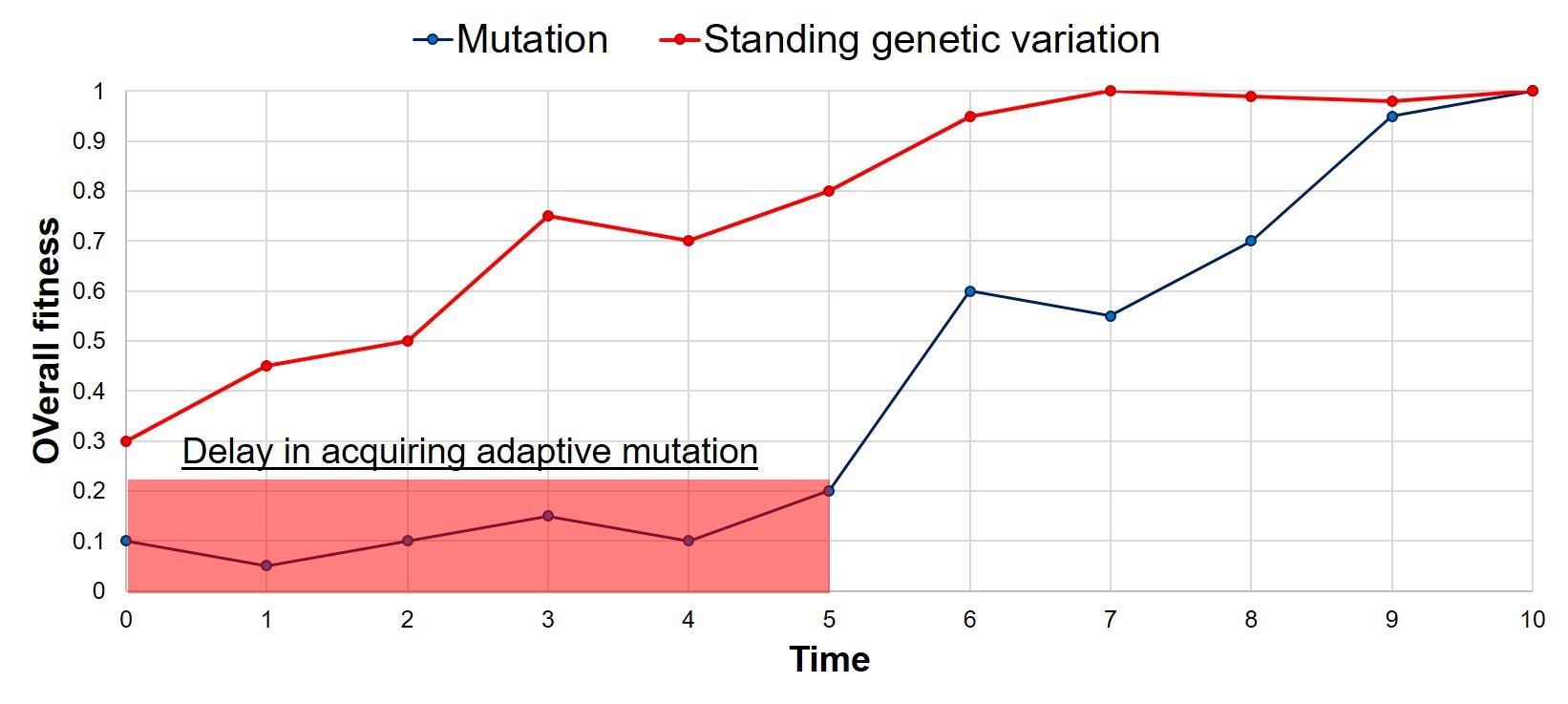 Rate of adaptation figure.jpg