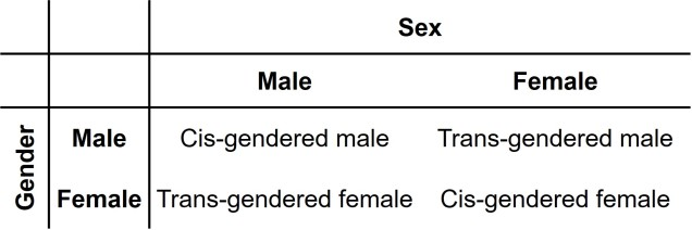 Gender and sex table.jpg