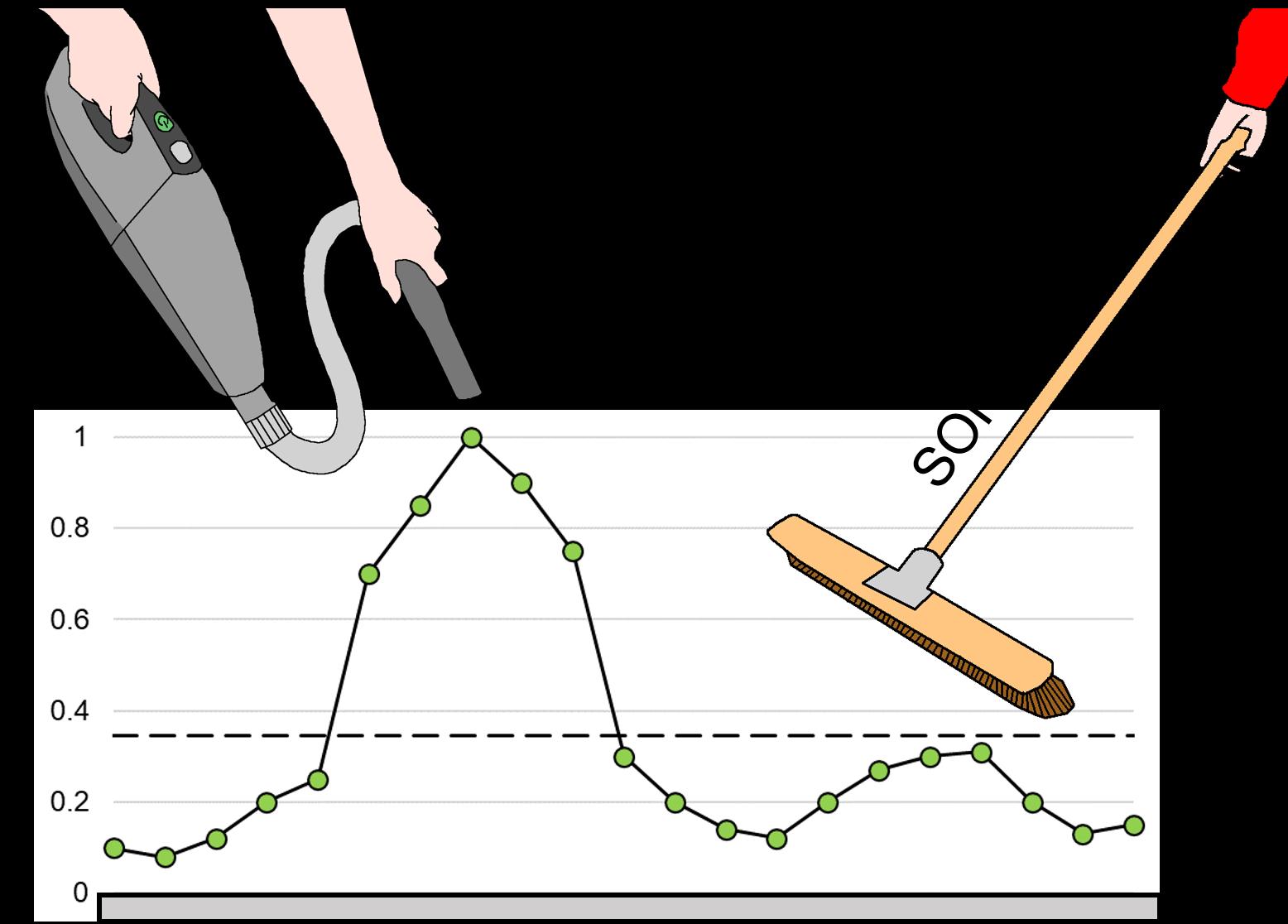 Combined sweeps